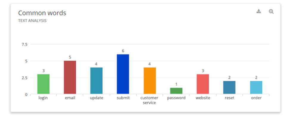 Análisis del texto del feedback u opiniones de los usuarios y clientes