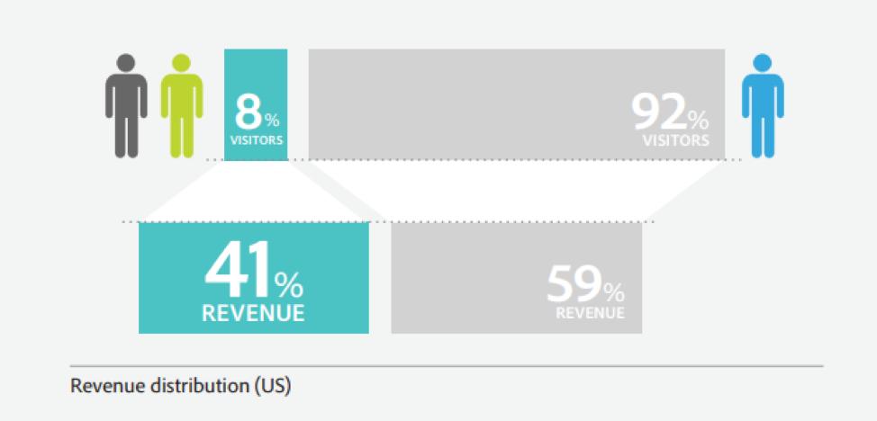 Los usuarios recurrentes generan más ingresos que los nuevos usuarios.