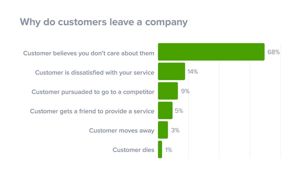 Razones por las que un cliente abandona una empresa o un sitio web