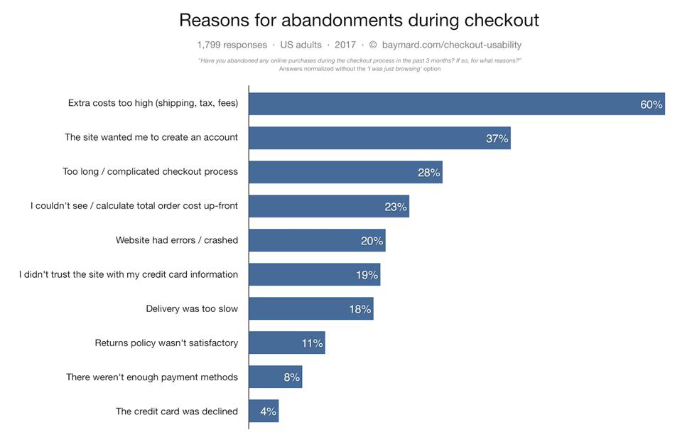 Razones por las que un usuario web o cliente abandona el proceso de compra en Internet